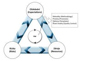 Základní schéma