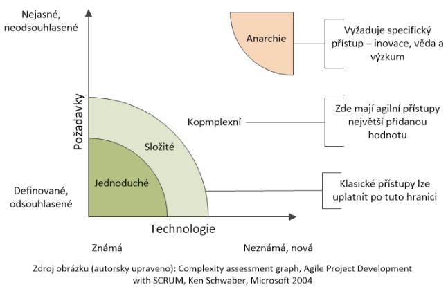 Agilní přístup v projektech