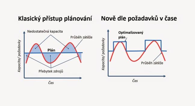 Pic1_plan_grafy