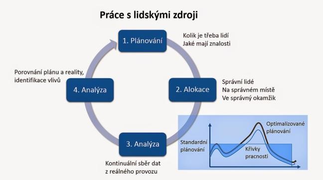 Pic2_plan_cyklus