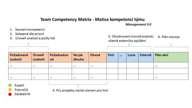 Základní prvky Team Competency Matrix