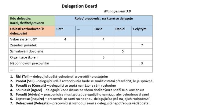 Příklad vyplněné tabulky Delagation board